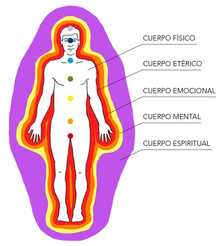 Resultado de imagen para cuerpo fisico, mental, emocional, eterico