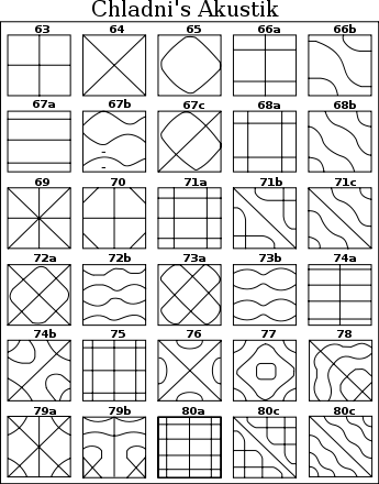 patrones de Chladini