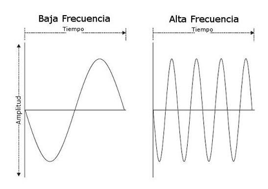 frecuencias