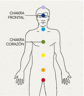 chakra-frontal-corazon